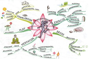 exercises-for-relaxation-mind-map-tony-buzan